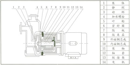 ZCQ磁力泵 结构示意图