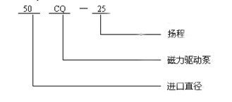 CQ磁力泵 型号与意义
