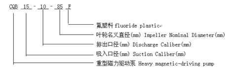 CQB-F氟塑料磁力泵 型号意义