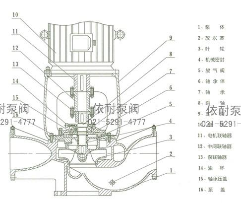 isgb,irgb管道泵结构说明 泵体:管道连接形式的螺旋形泵壳,采用