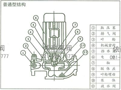 ISG管道泵 结构说明