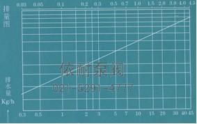 排量图 →工作压力差MPa